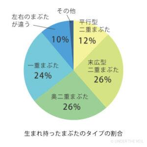二重データ